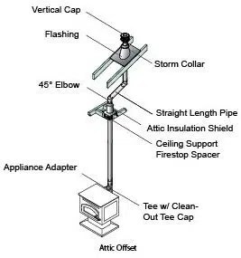 "Class ""L"" Pellet Vent Pipe – Seed – Pellet Stoves"