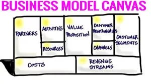 Do You Really Understand Your Business Model?
