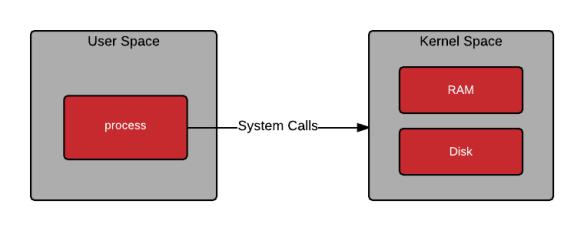 user-space-vs-kernel-space-simple-user-space