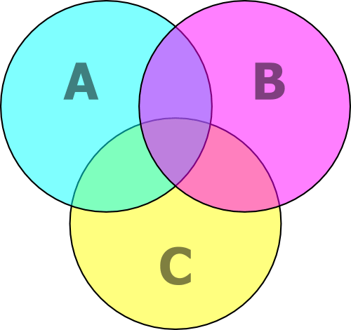 Unit-XI:  Check the Validity of Syllogism through Venn-Diagrams