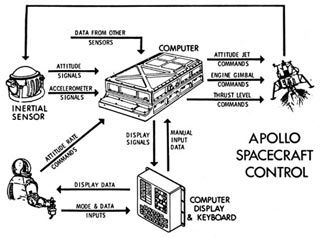 Engineers working on Apollo 11 LEM computer could only