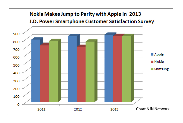 """customer satisfaction in nokia Disappointment will be the flavour of the day for us nokia fans as hmd  its  pledge of """"100% customer satisfaction"""" for american nokia fans."""