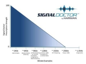 Signal Doctor 300x225 Signal Doctor Will Restore MP3 Music photo