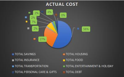 How to Budget in Excel – How I saved 70% of Income