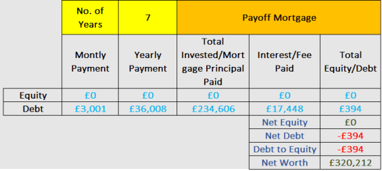 Payoff mortgage or invest