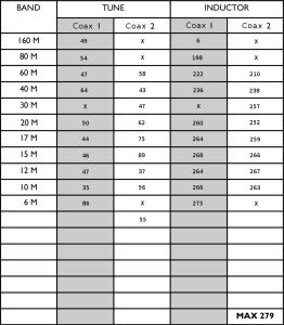 Palstar Tuning Chart