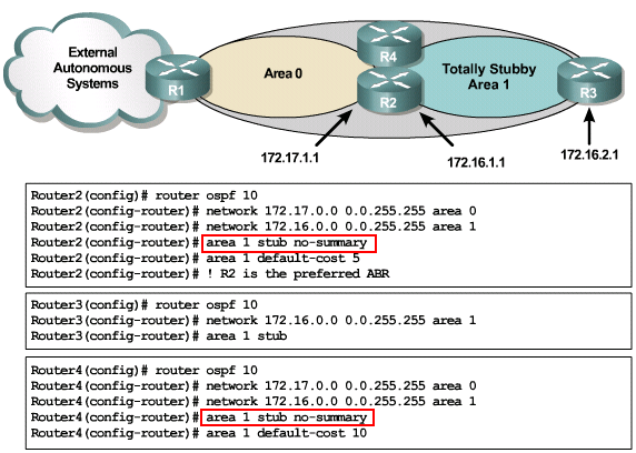 CCNP-BSCI Module 03 | CCNP 筆記本