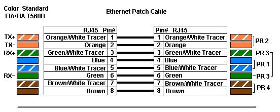 Hacer Un Cable De Red Cruzado Y Directo Nksistemas