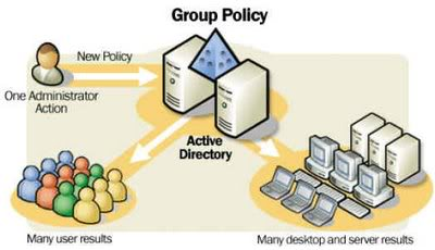 gpopolicy