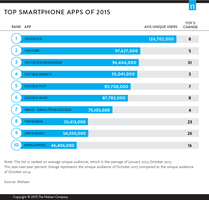 top-apps-2015