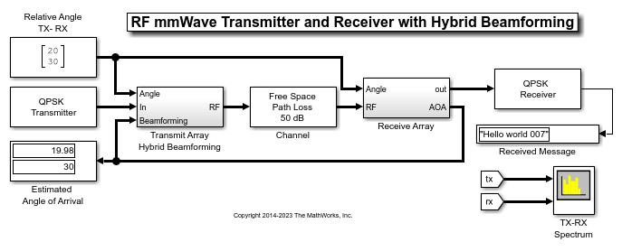 Modeling an RF mmWave Transmitter with Hybrid Beamforming - MATLAB & Simulink - MathWorks Benelux