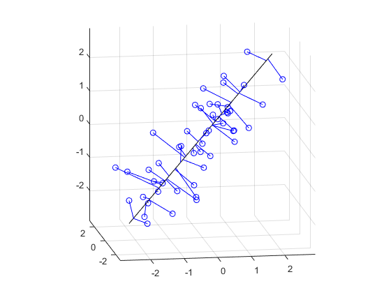 Fitting an Orthogonal Regression Using Principal
