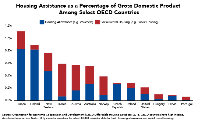 Housing Assistance as a Percentage of Gross Domestic Product Among Select OECD Countries