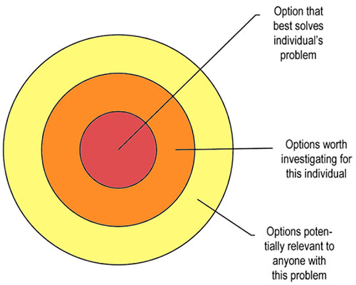 Three concentric circles showing (outside) potentially relevant options; (middle) options worth investigating; and (center) best options for this individual