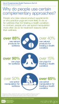 An info graphic explaining uses for complemenatry approaches to health.