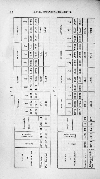 Page 12 of Meteorological register for the years 1826, 1827, 1828, 1829, and 1830.