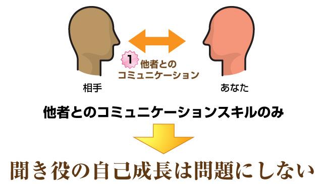 一般的な心理カウンセラー講座は他者とのコミュニケーションスキルのみ