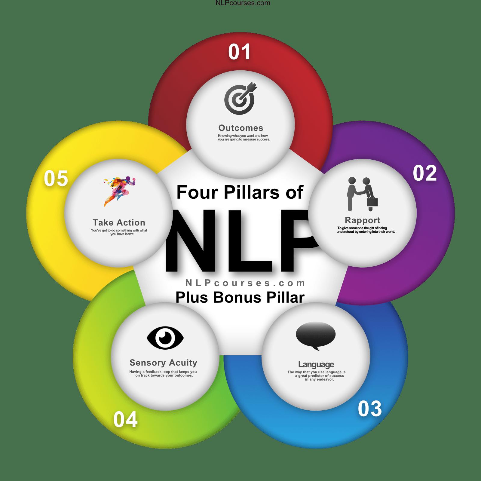 4 pillars of nlp - NLP Courses - Home of NLP Training
