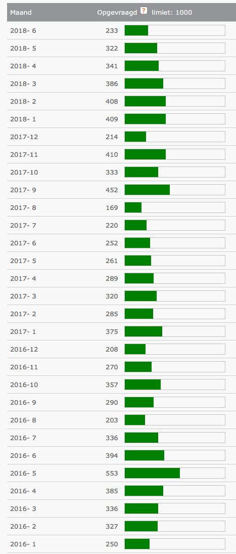 gebruikersstatistieken gratis Testen