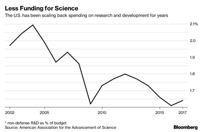 US Research Spending