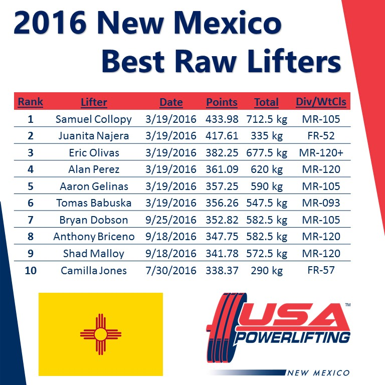 2016 New Mexico Best Lifters