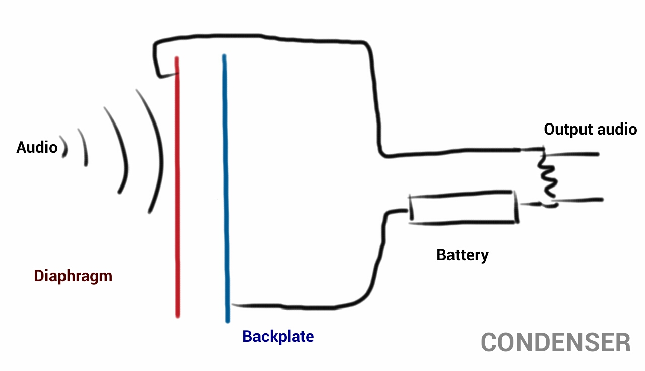 condenser microphone diagram