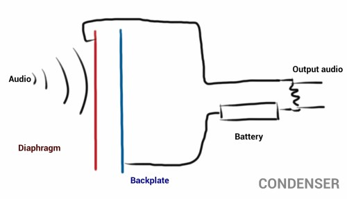 small resolution of  operates much like a capacitor with a positively and negatively charged electrode and a gap of air in between if this doesn t help here is a diagram