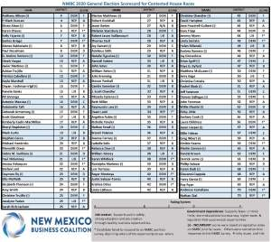 NMBC scorecard highlighted by Enchantment State News
