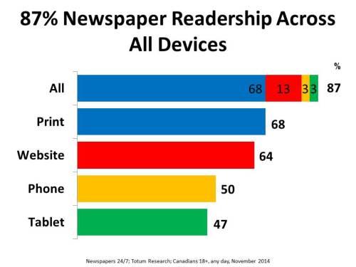 Newspapers 24-7 TOTAL READERSHIP