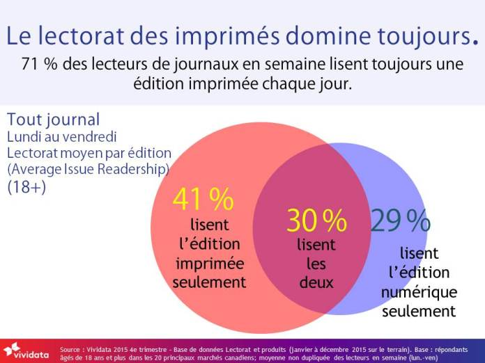 Print is still dominant 2015 Q4 FRENCH