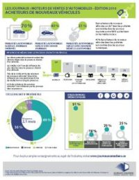 Newspaper Media Drive Automotive Sales FACT SHEET New Car Buyers FRENCH_Page_1