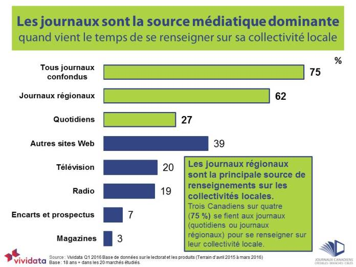 2016-q1-newspapers-dominate-local-community-info-french