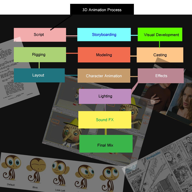 3d animation process flowchart 2d class the lair of brody lane 3d animation process flow diagram [ 1500 x 1500 Pixel ]