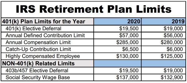401K contribution limit for 2020 is $19,500