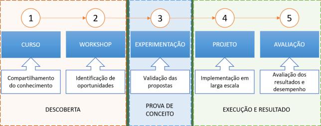 Framework de Inovação
