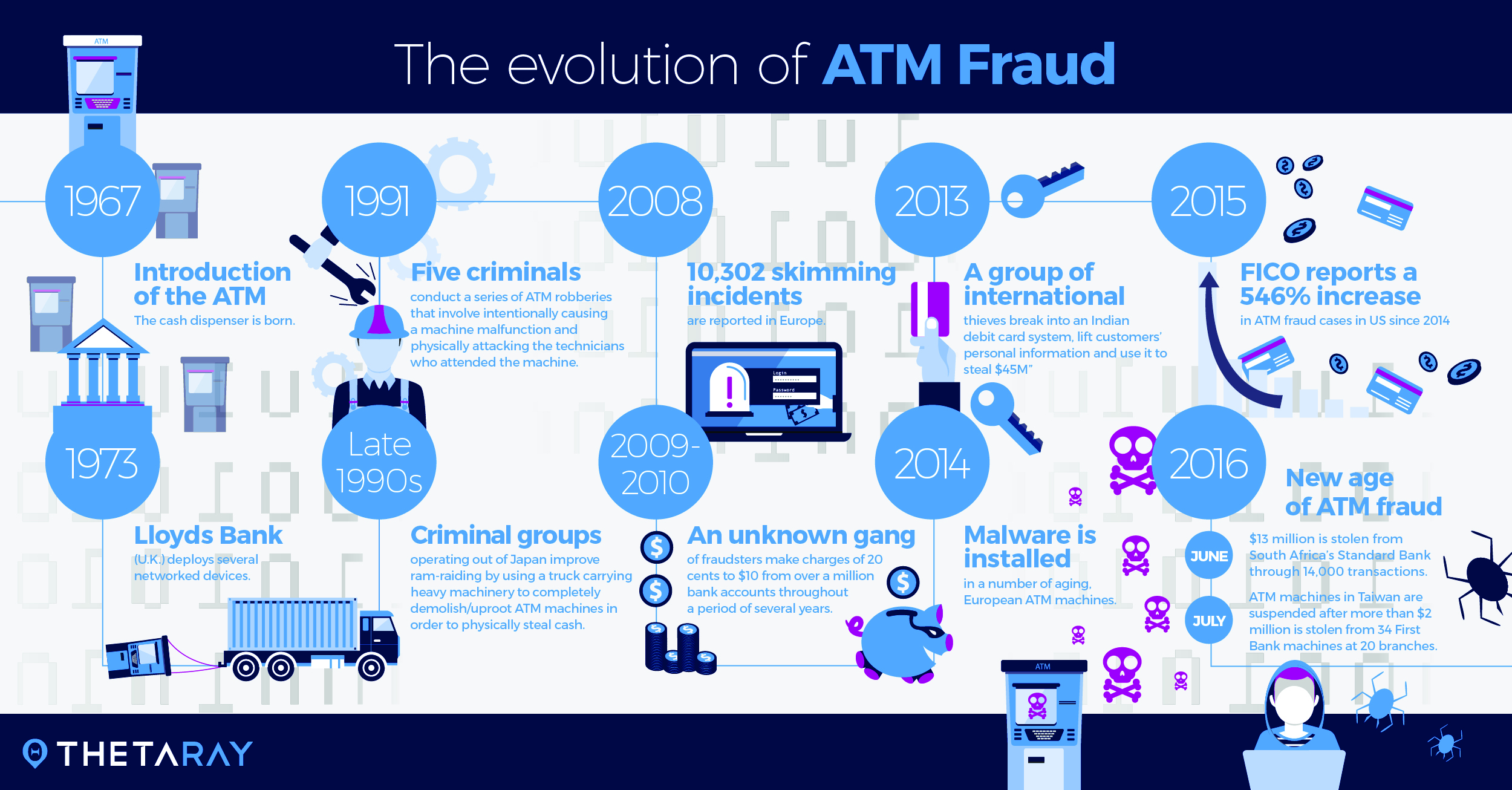 ATM fraud The evolution of an epidemic  ATM Marketplace