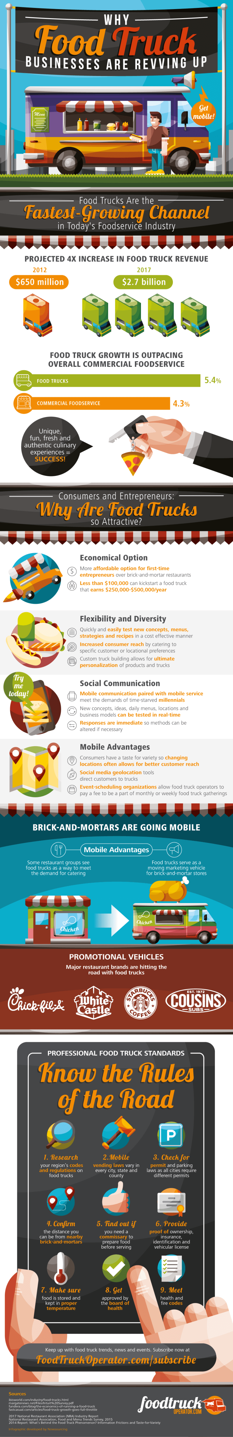 Why Food Truck Businesses Are Revving Up [infographic]