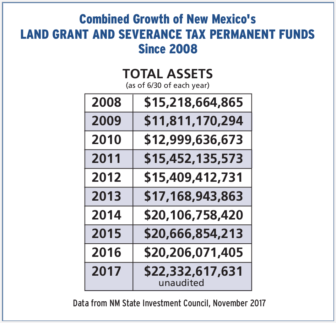 Image result for new mexico permanent fund
