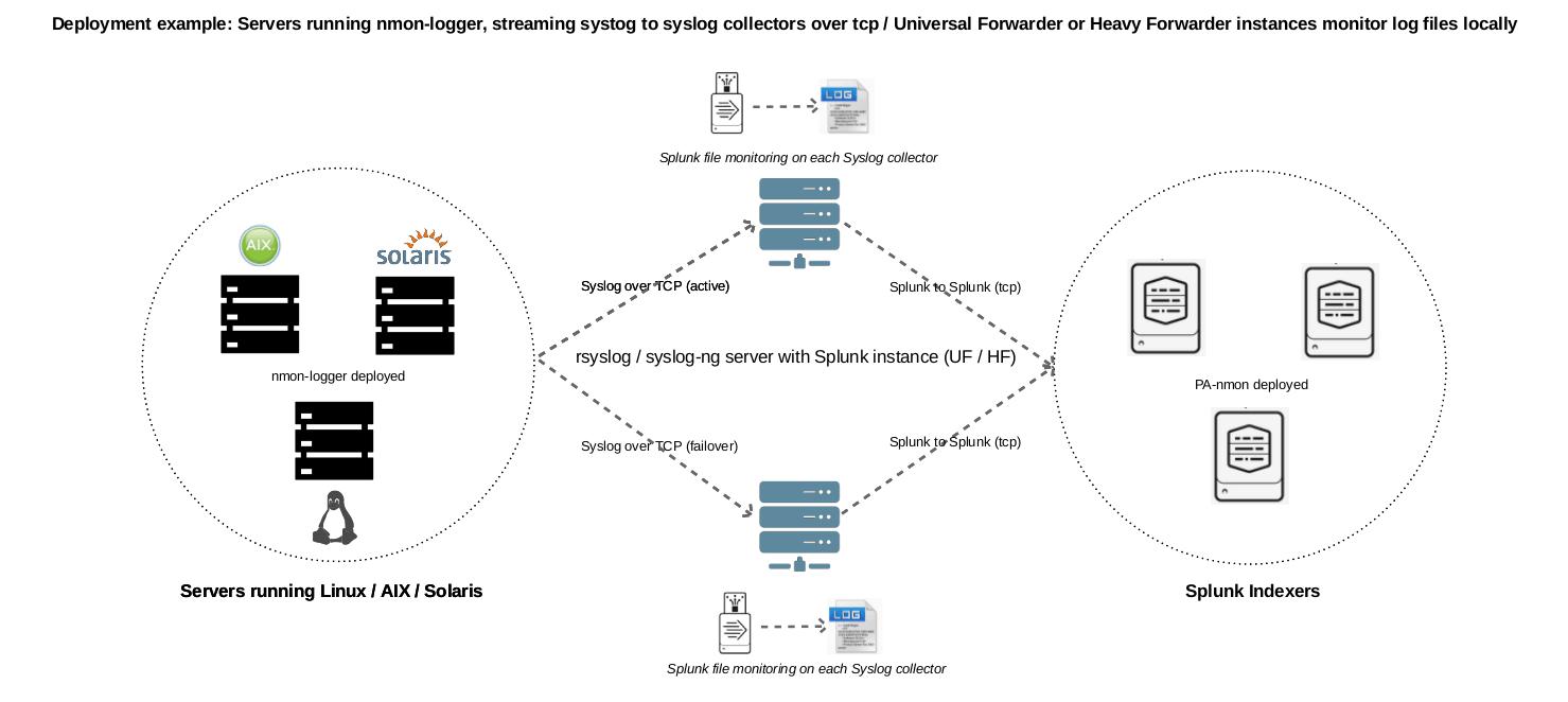 syslog-ng / nmon-logger deployment — Nmon Performance
