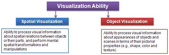 Visualization Ability