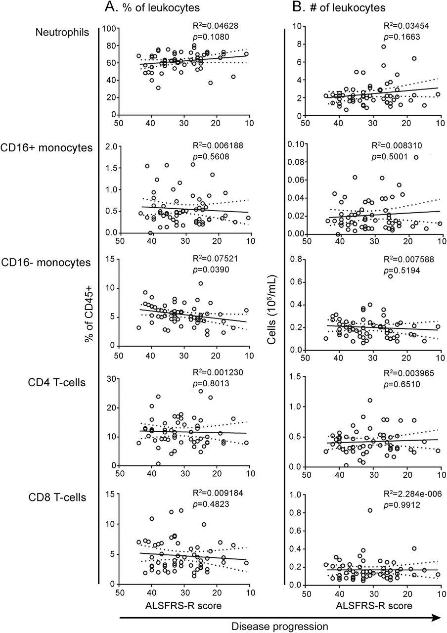 Increased ratio of circulating neutrophils to monocytes in