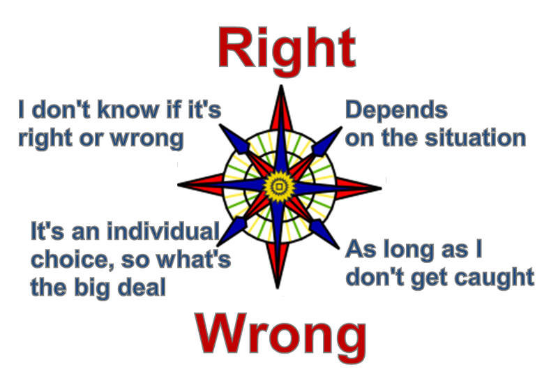Why Your Moral Compass is Important to a Prospective Employer