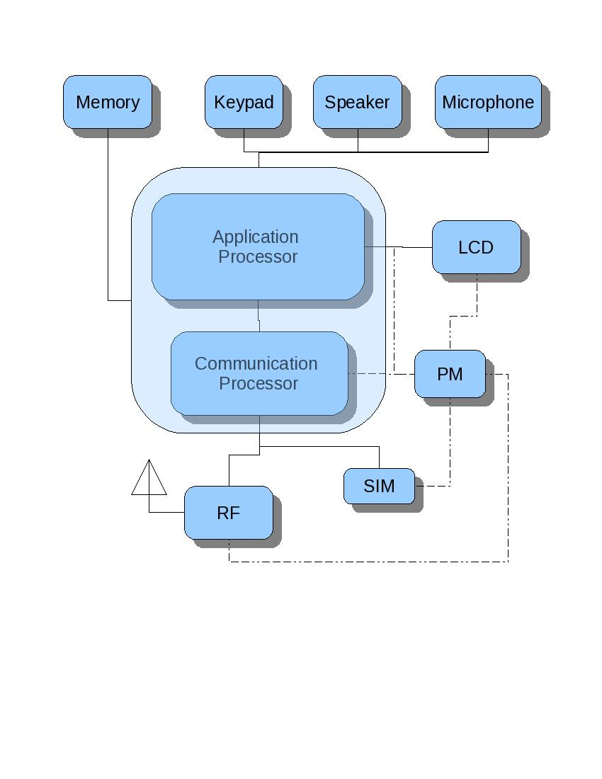 hight resolution of simplified cellular phone hardware block diagram