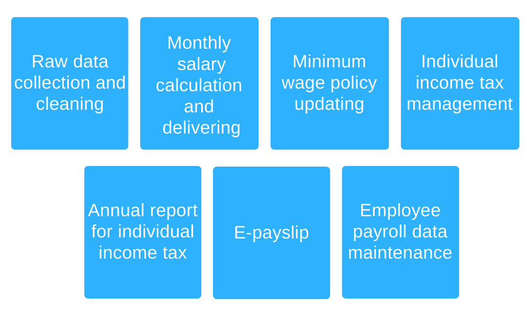 NNRoad Payroll Service Scope