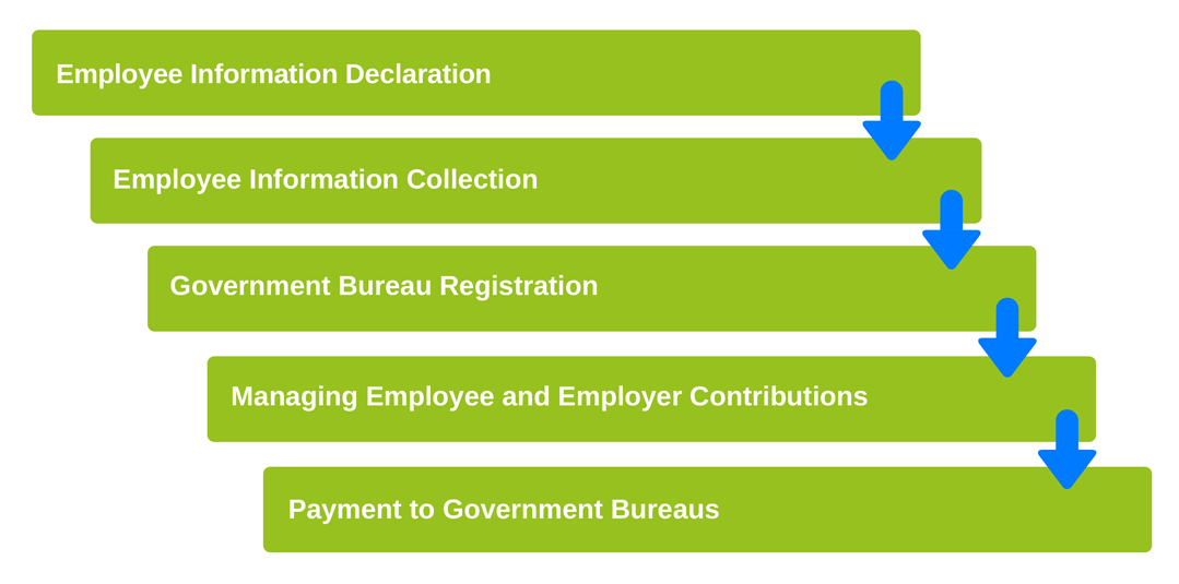 Process of Benefits Administrations of NNRoad