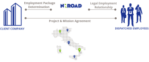 Italy-Employment-Concept