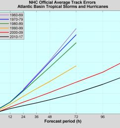 nhc official track errors in nautical miles for atlantic tropical storms and hurricanes by decade  [ 2400 x 1800 Pixel ]