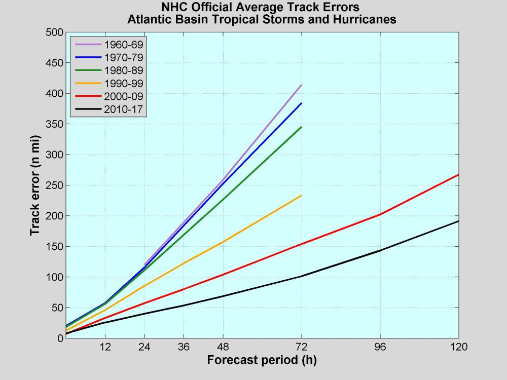 medium resolution of nhc official track errors in nautical miles for atlantic tropical storms and hurricanes by decade