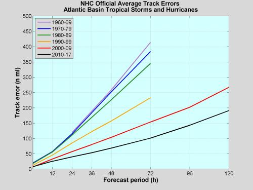 small resolution of nhc official track errors in nautical miles for atlantic tropical storms and hurricanes by decade