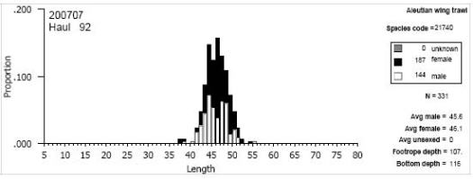 Trawl histogram
